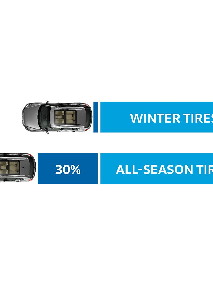 VW Winter vs All-Season Tires Breaking Distance