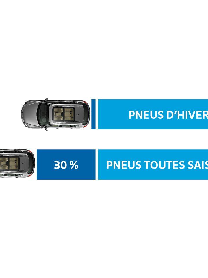 VW Distance de freinage réduite