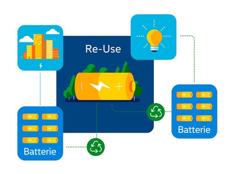 Schema del riutilizzo della batteria di un veicolo elettrico