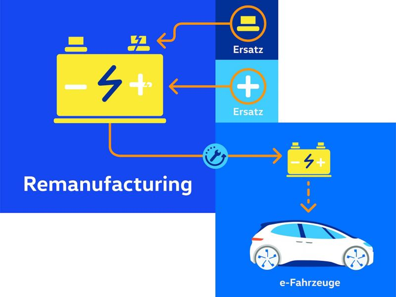 Chart Remanufacturing of an electric vehicle battery