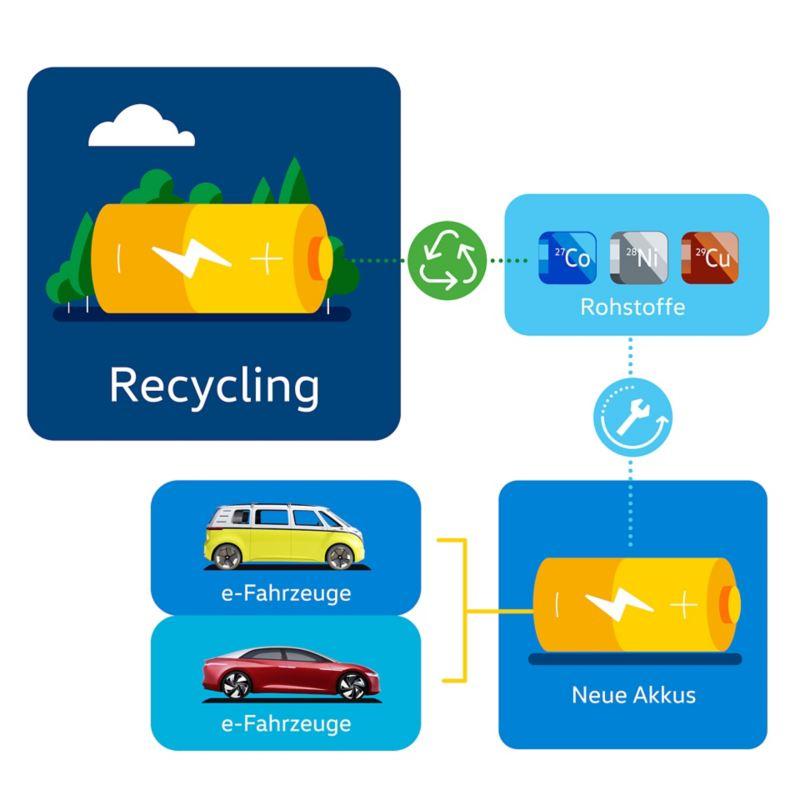 Schaubild Recycling eines Elektrofahrzeug-Akkus