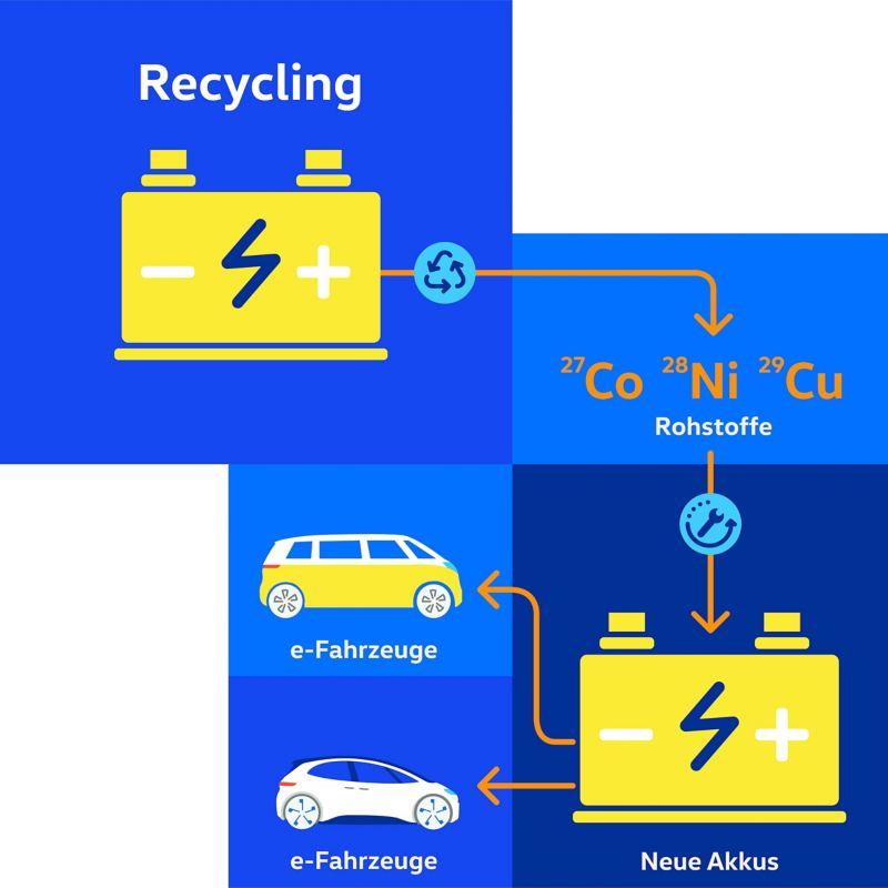 Biểu đồ Tái chế pin xe điện