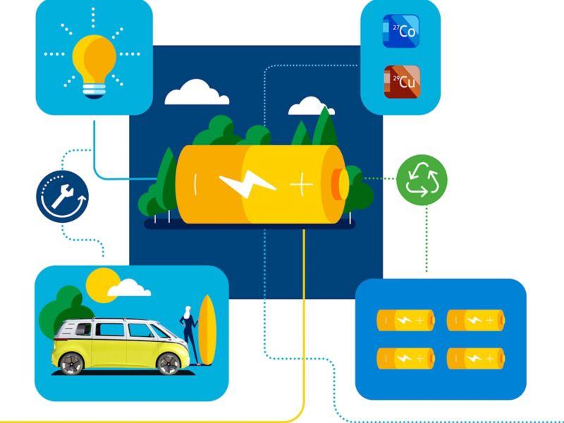 Schaubild Lebenszyklus eines Elektrofahrzeug-Akkus