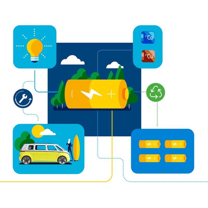 Diagramme du cycle de vie d'une batterie de véhicule électrique