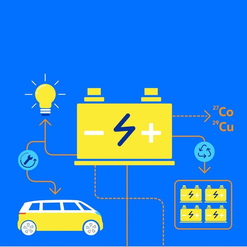 Schemat cyklu życia akumulatora samochodu elektrycznego