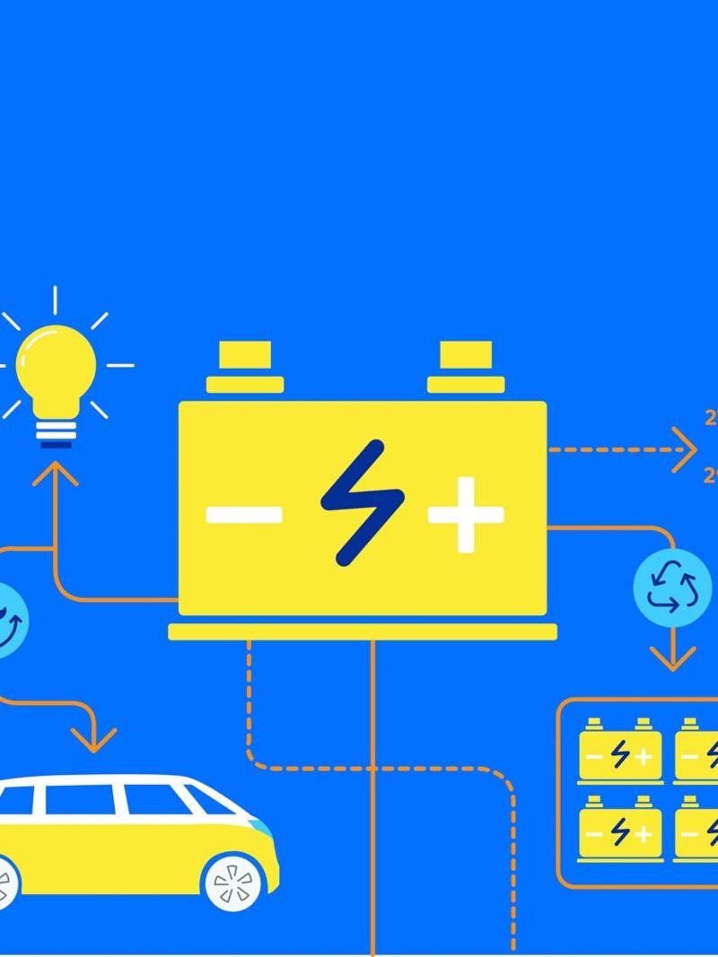 Diagram som visar livscykeln för ett batteri i en elbil.