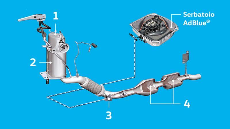 Tecnologia AdBlue Volkswagen