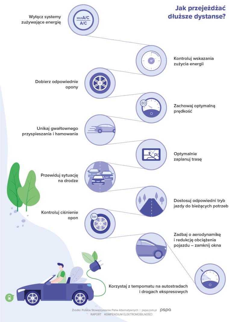 Co wpływa na zasięg - infografika