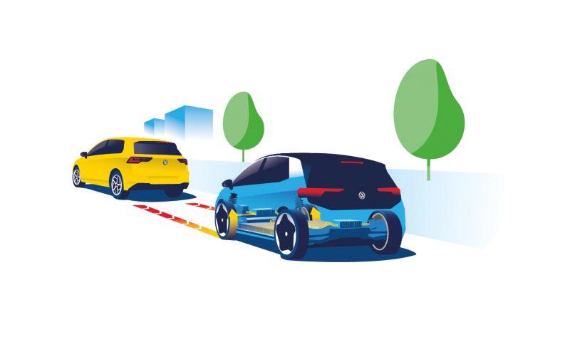 Illustration: Bremsenergie-Rückgewinnung des ID.3