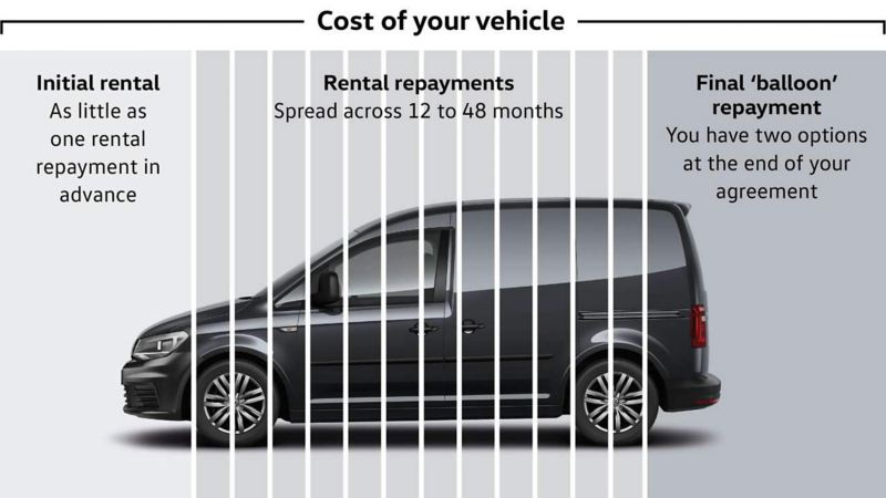 "Finance Lease ""balloon"" repayment - cost of your vehicle infographic"