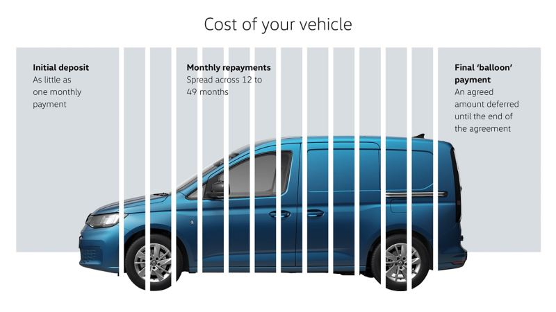 """Finance Lease """"balloon"""" repayment - cost of your vehicle infographic"""