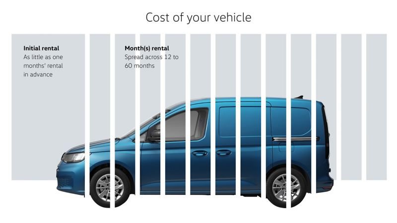 Finance Lease - cost of your vehicle infographic