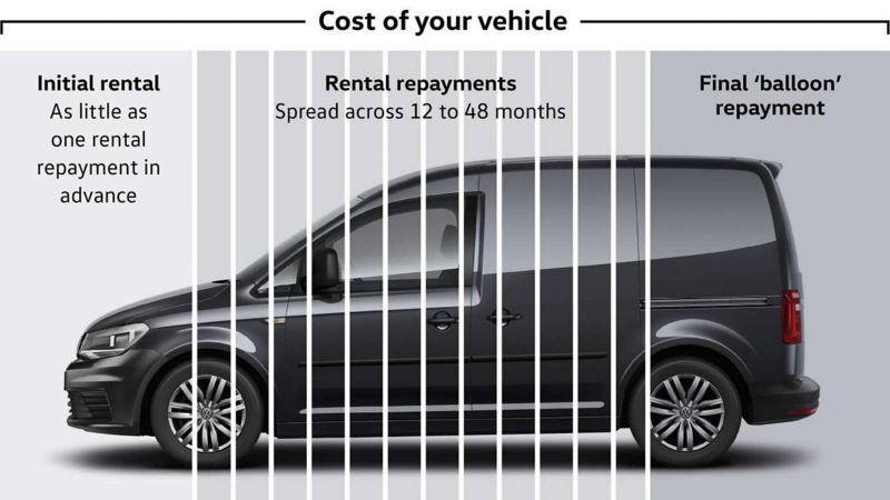 Lease Purchase - cost of your vehicle infographic