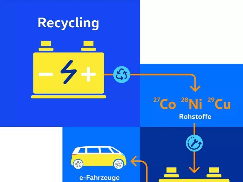 Diagramme de recyclage d'une batterie de véhicule électrique