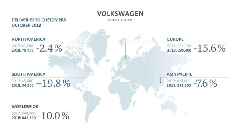 Od stycznia do października Grupa Volkswagen zwiększyła dostawy do klientów o 2,6 procenta w porównaniu z dostawami w 2017 roku
