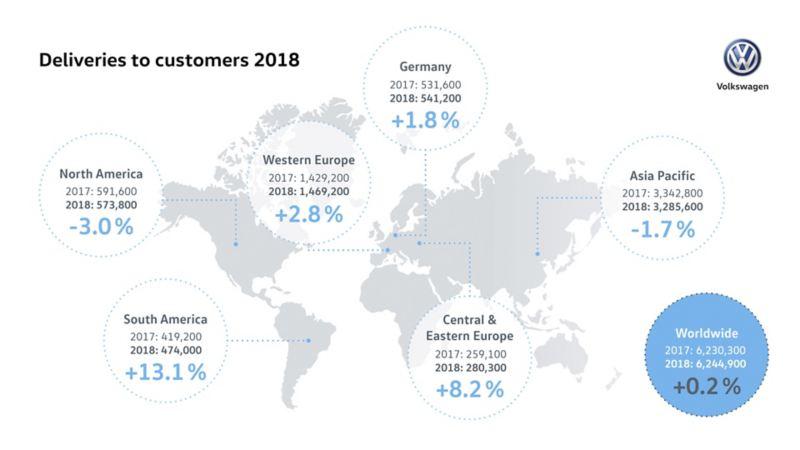 Nowy rekord dostaw Volkswagena w 2018 roku