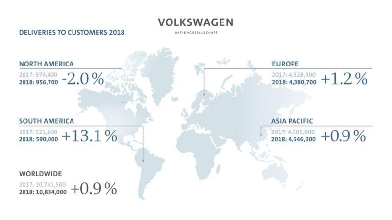 Rekord dostaw koncernu Volkswagen na świecie w 2018 roku