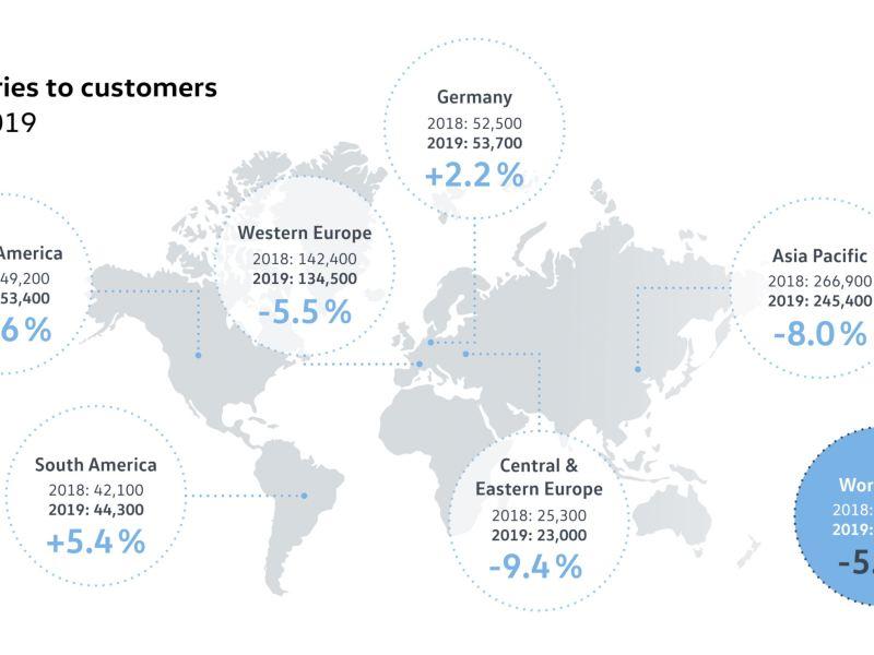 Wzrost dostaw Volkswagena w Niemczech oraz w Ameryce Północnej i Południowej w maju
