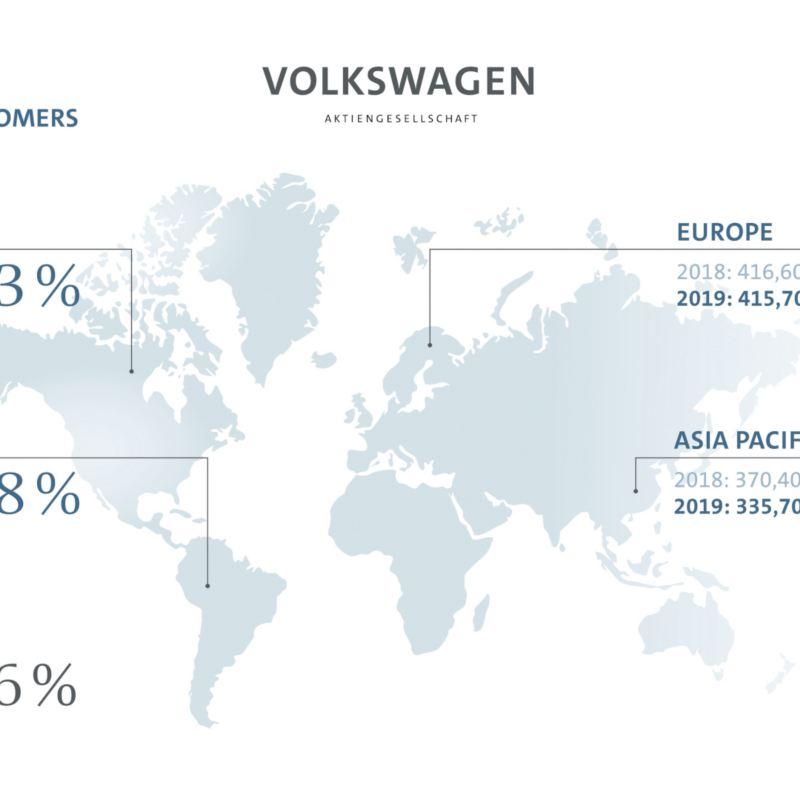 W maju Grupa Volkswagen zwiększa udział w rynku