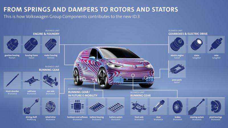 Volkswagen Group Components dostarcza liczne podzespoły i części do produkcji Volkswagena ID.3