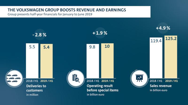 Koncern Volkswagen zwiększa przychody ze sprzedaży i zysk w pierwszym półroczu 2019 roku