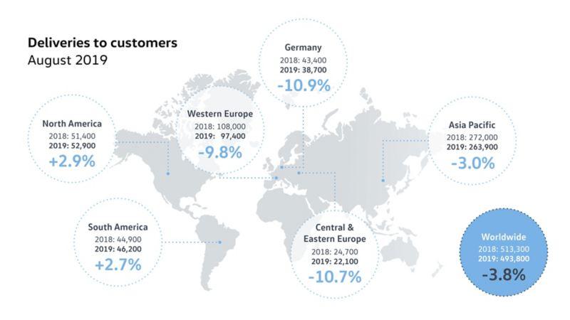 Volkswagen zwiększa dostawy nowych aut do klientów w Ameryce Północnej i Południowej