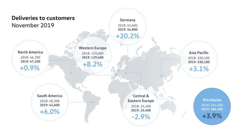 W listopadzie Volkswagen zwiększył na świecie dostawy nowych samochodów