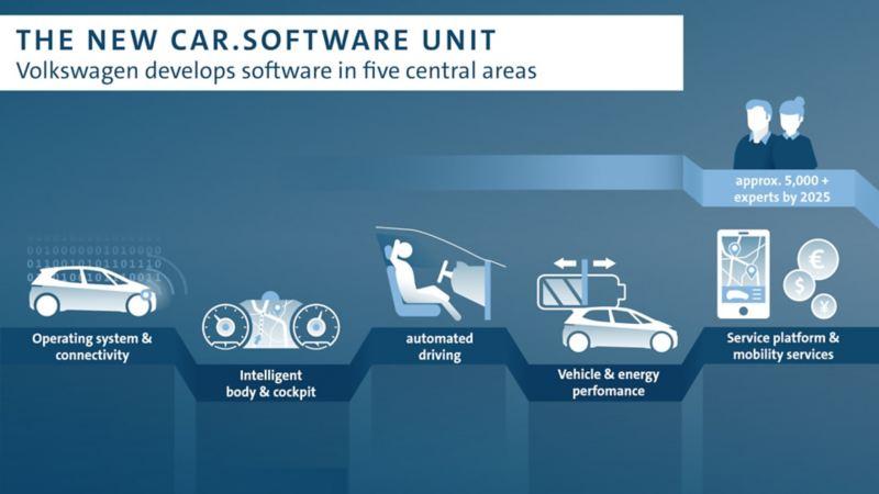 Volkswagen tworzy nowy dział odpowiedzialny za rozwój oprogramowania