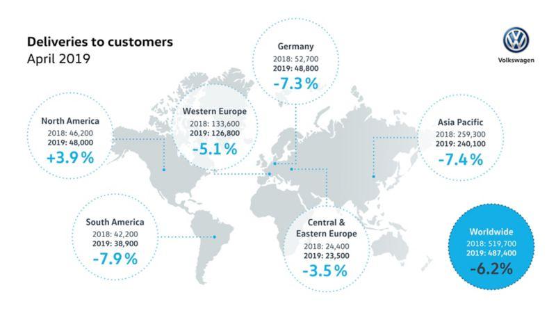 Wzrost dostaw Volkswagena w Ameryce Północnej, Brazylii i Rosji oraz udziału w rynku w Chinach