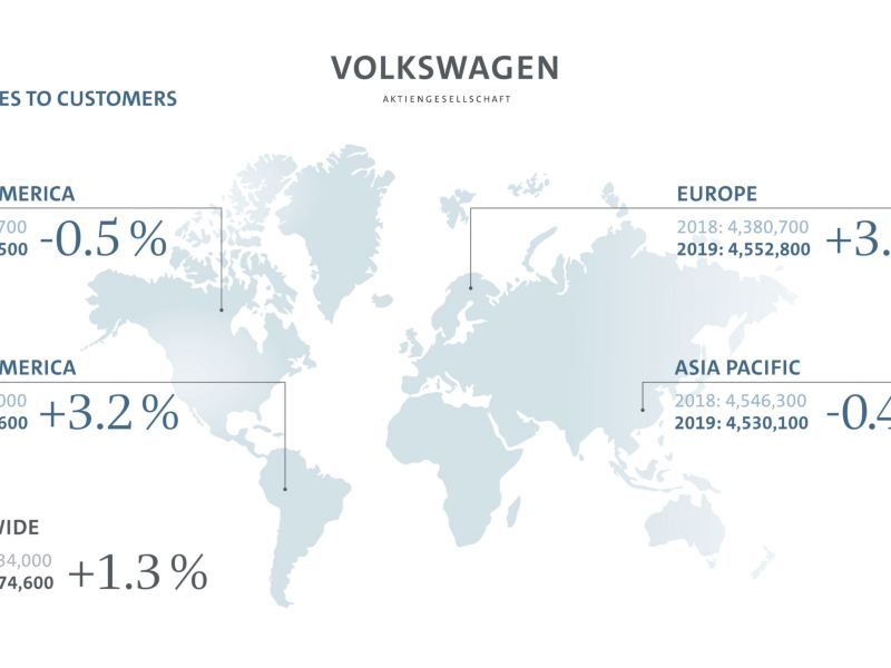 W 2019 roku koncernu Volkswagen zwiększył liczbę samochodów dostarczonych klientom