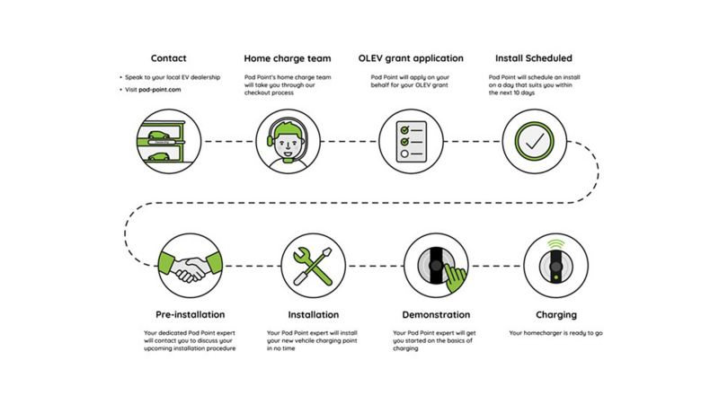 A diagram explaining how Pod Point handles the complexities of installing your home charging point
