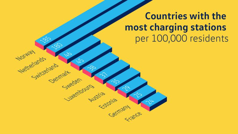 Info graphic, charging stations in Europe