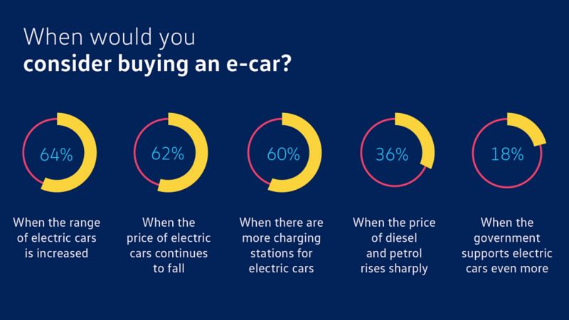 Info graphic Incentives to buy an electric car