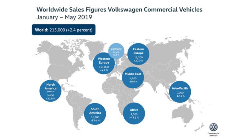 Znakomite pierwsze pięć miesięcy 2019 roku dla marki Volkswagen Samochody Użytkowe w Polsce i na świecie