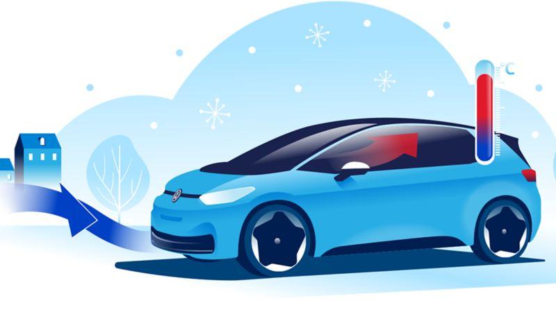 I Volkswagen VW ID.3 elbil blir kald uteluft til varm inneluft