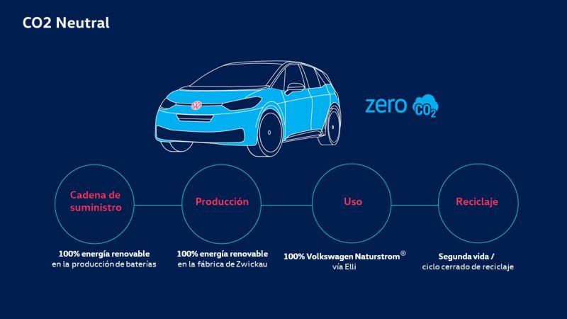 volkswagen canarias movilidad sostenible