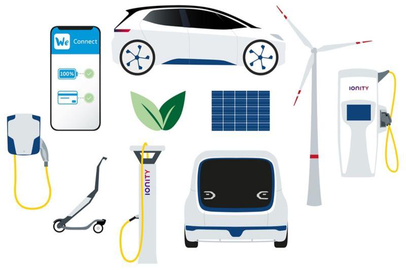 Galleri med strømleverandøren IONITY, ladeinfrastruktur og Volkswagen We-appen.