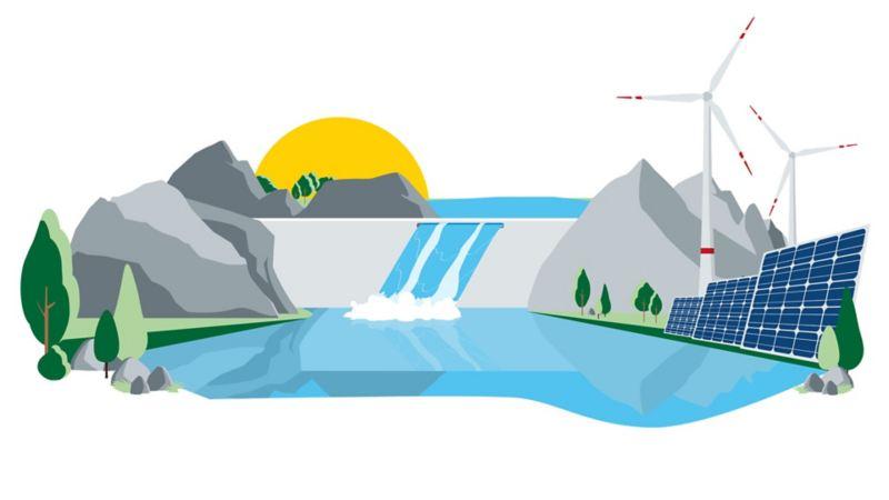 Illustration einer Landschaft mit Solar-, Wind- und Wasserkraftanlage