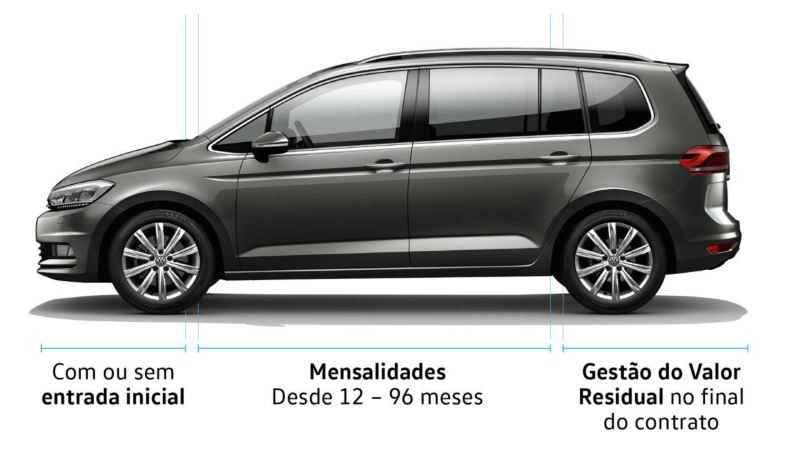 Financiamento Leasing