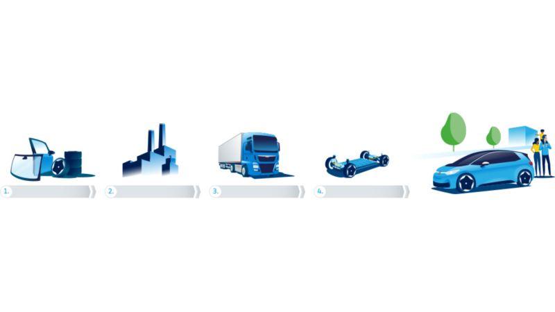 1 Lieferkette / 2 Produktion / 3 Logistik / 4 Erstladung HV-Batterie