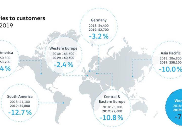 Volkswagen zwiększa udział w rynku w pierwszym kwartale tego roku