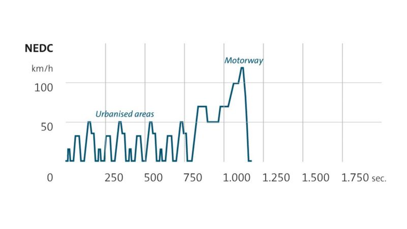 NDEC graph