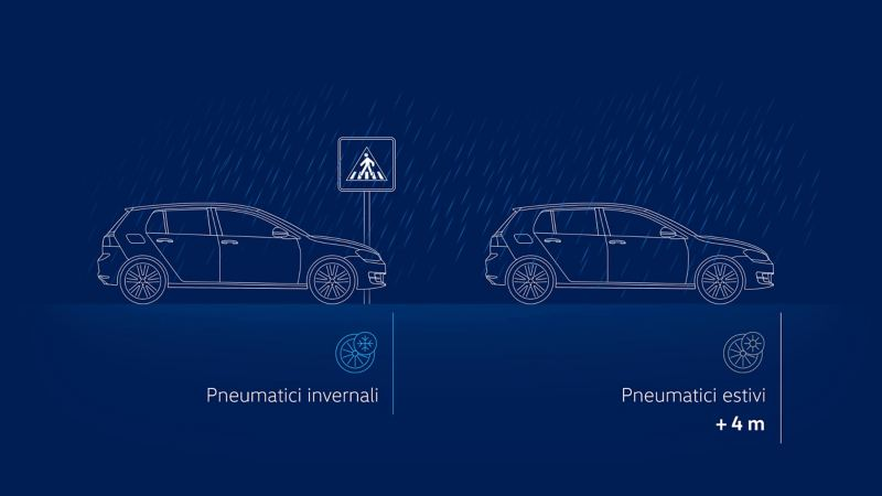 Confronto spazio di frenata pneumatici estivi ed invernali con pioggia