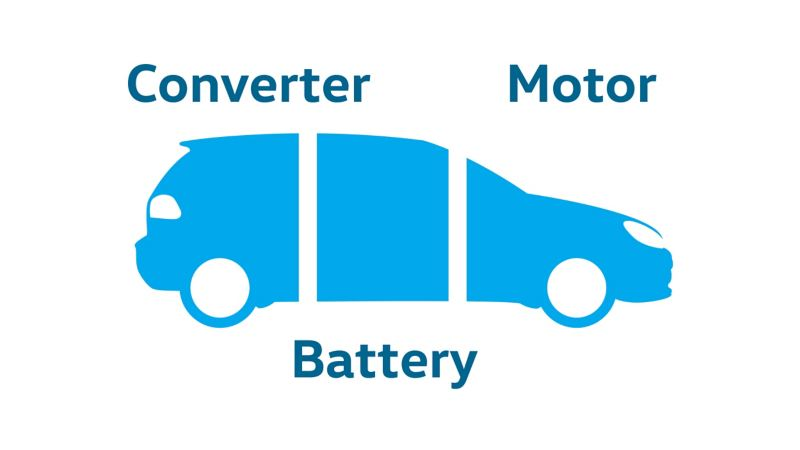 Diagram explaining how simple it is to maintain an e-golf
