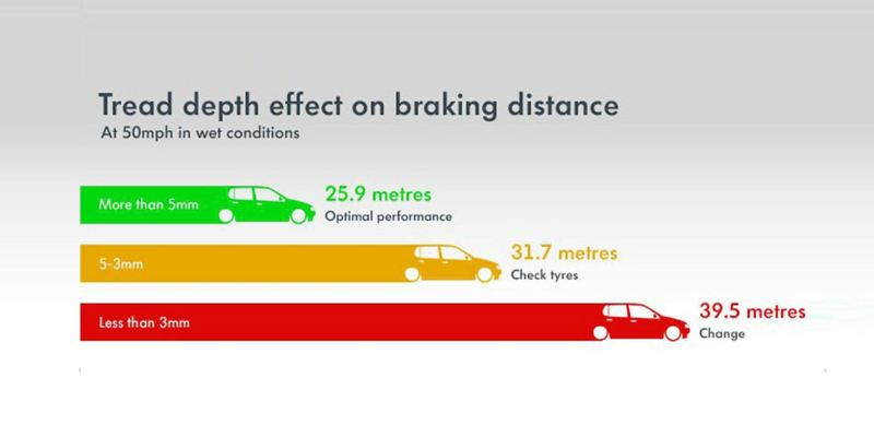 How tread depth affects braking - a visual representation