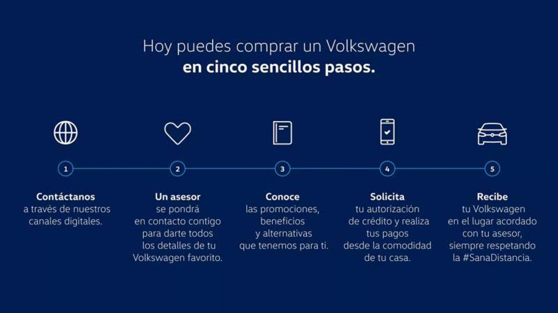 Pasos para comprar un auto en línea a través del sitio web de Volkswagen México
