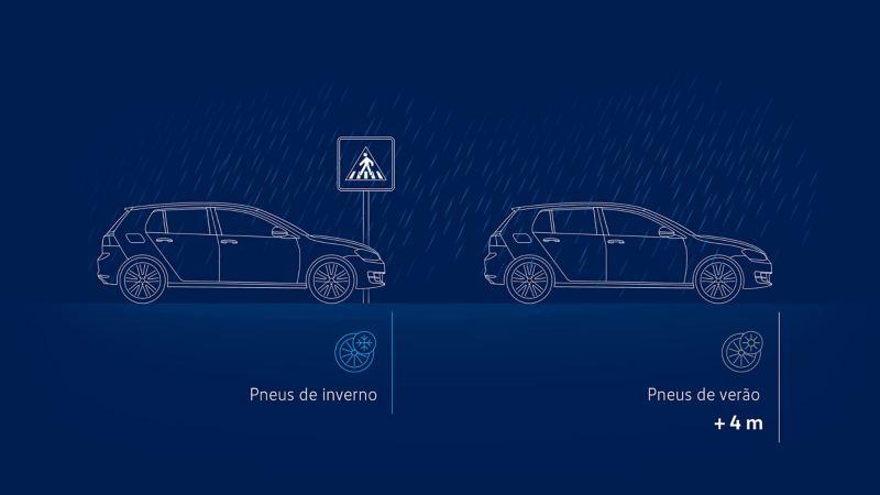 Visualização das distâncias de travagem com pneus de inverno vs pneus de verão numa estrada com chuva a 40 km / h