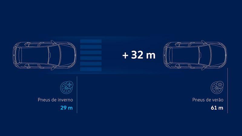 Visualização das distâncias de travagem com pneus de inverno vs pneus de verão numa estrada com neve a 40 km / h