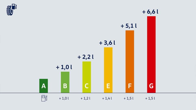 Illustration of fuel efficiency – Volkswagen tyres