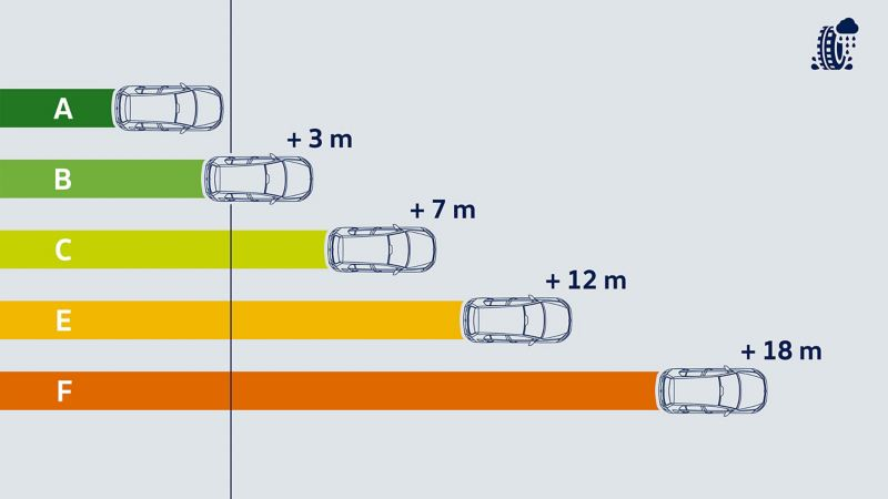 Illustration of the wet grip efficiency and the corresponding braking distances – Volkswagen tyres